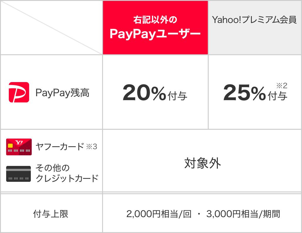 paypay 4月キャンペーン